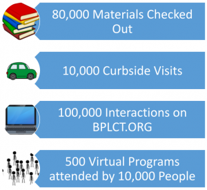 We are proud to report that since the pandemic started, we have provided more than 80,000 materials on over 10,000 separate occasions curbside, BPL Online has experienced over 100,000 interactions with our public, and we have had more than 500 virtual programs attended by close to 10,000 people.